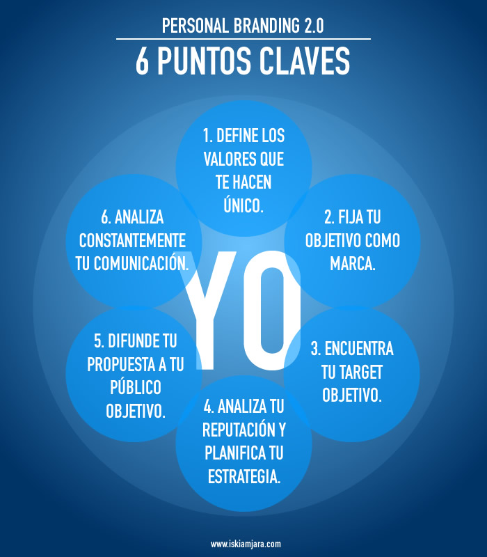 6 Claves Personal Branding 2.0